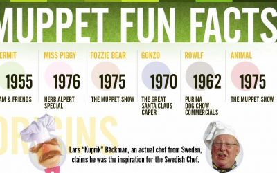 Muppets Fun Facts [Infographic]