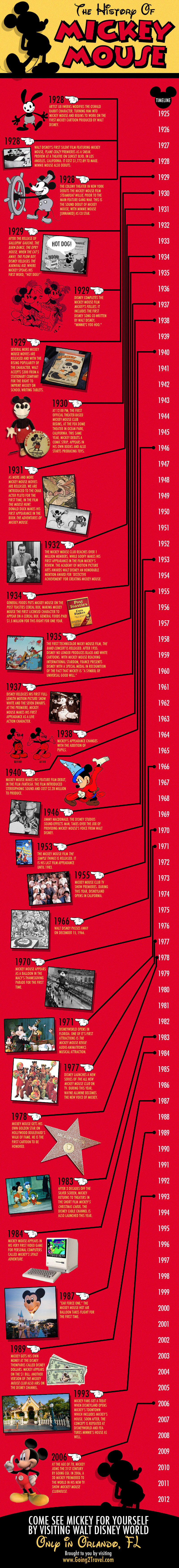 Visual History of Mickey Mouse