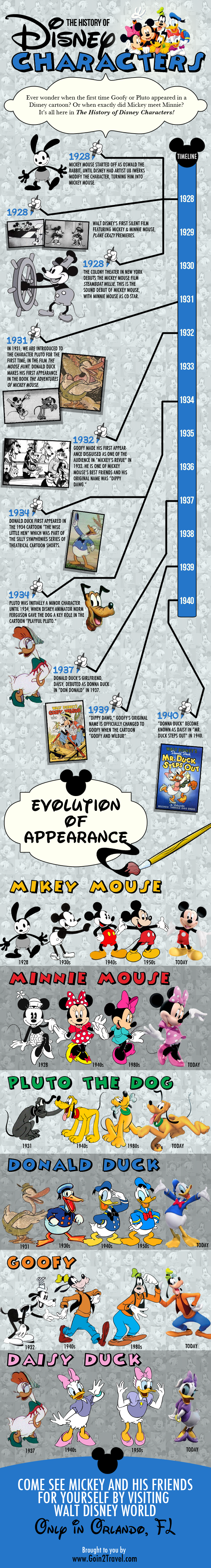 A Visual History of Disney Characters
