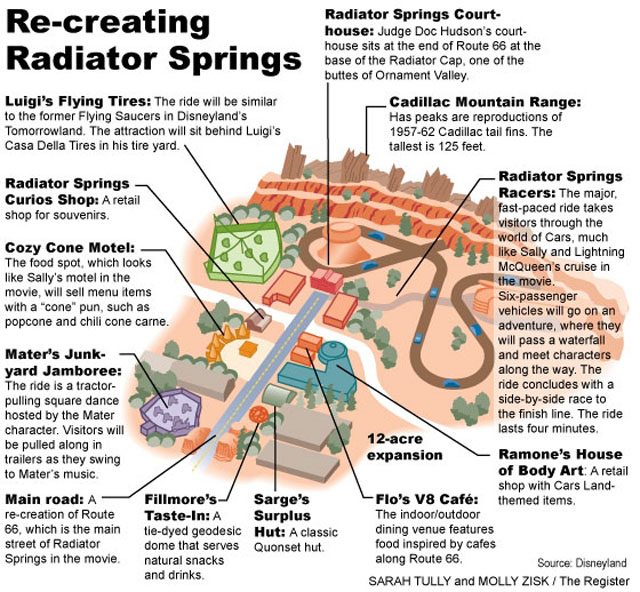 Cars Land Graphical Layout