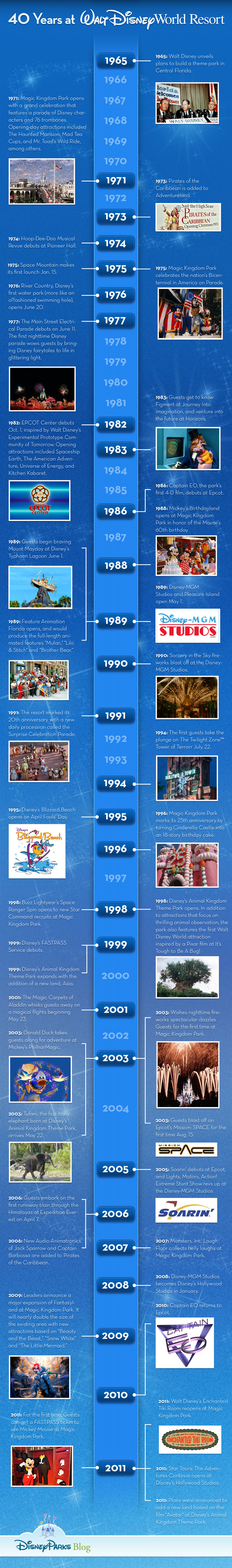 40 Years at Walt Disney World